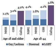 LGBT_Demographics_Chart.jpg